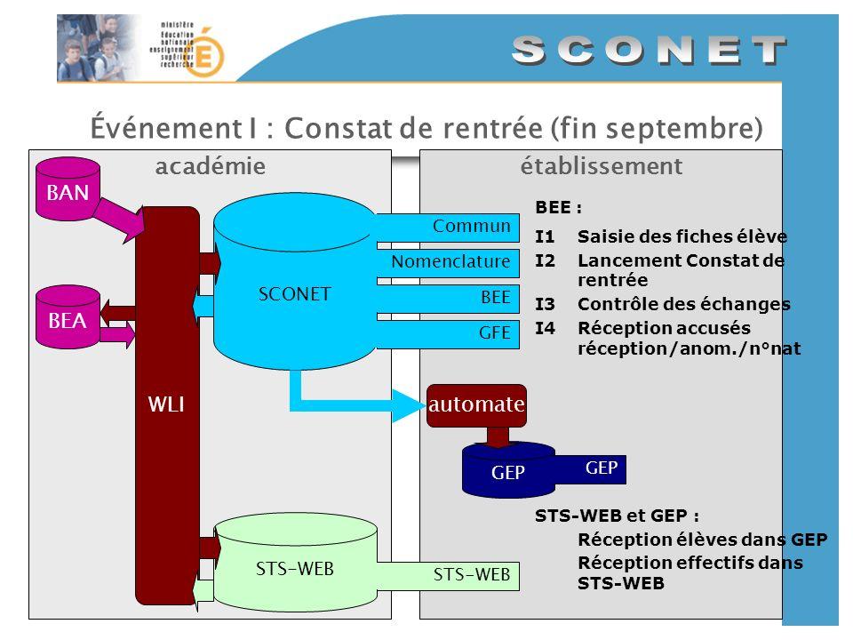 Événement I : Constat de rentrée (fin septembre) établissementacadémie SCONET CommunNomenclatureBEEGFE BAN GEP automate STS-WEB WLI BEE : I1Saisie des