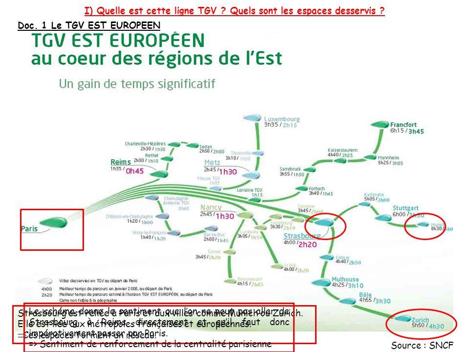 Doc.2 La ligne Est Europe Ce document remet en cause le document précédent.