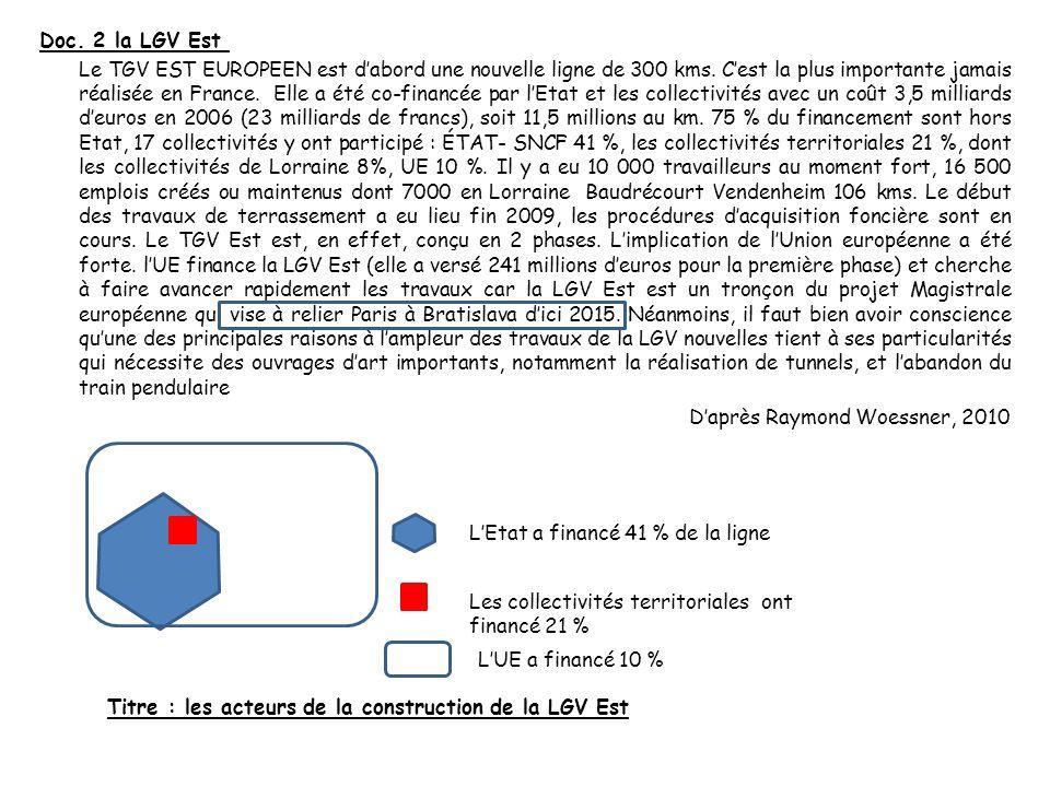 II) Sortir dune logique hexagonale Contraction espace-temps Ouverture vers lEurope Paris Strasbourg Metz Nancy Reims Munich Zurich