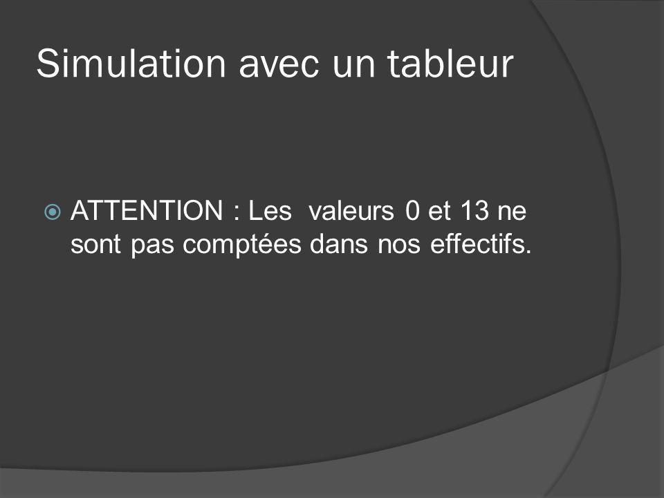 Simulation avec un tableur ATTENTION : Les valeurs 0 et 13 ne sont pas comptées dans nos effectifs.