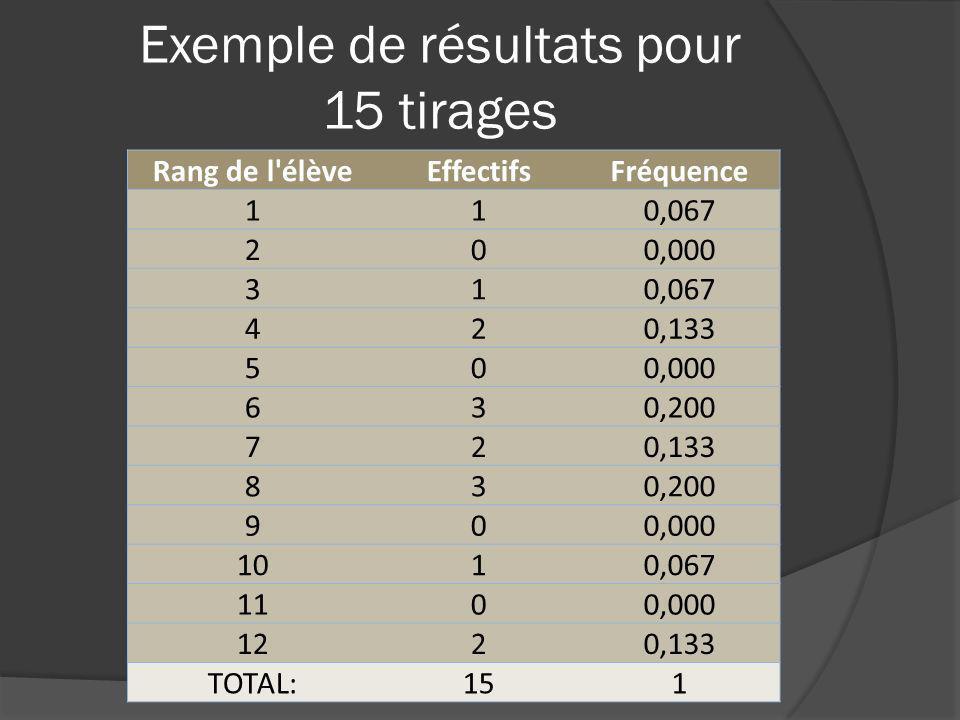 Exemple de résultats pour 15 tirages Rang de l'élèveEffectifsFréquence 110,067 200,000 310,067 420,133 500,000 630,200 720,133 830,200 900,000 1010,06