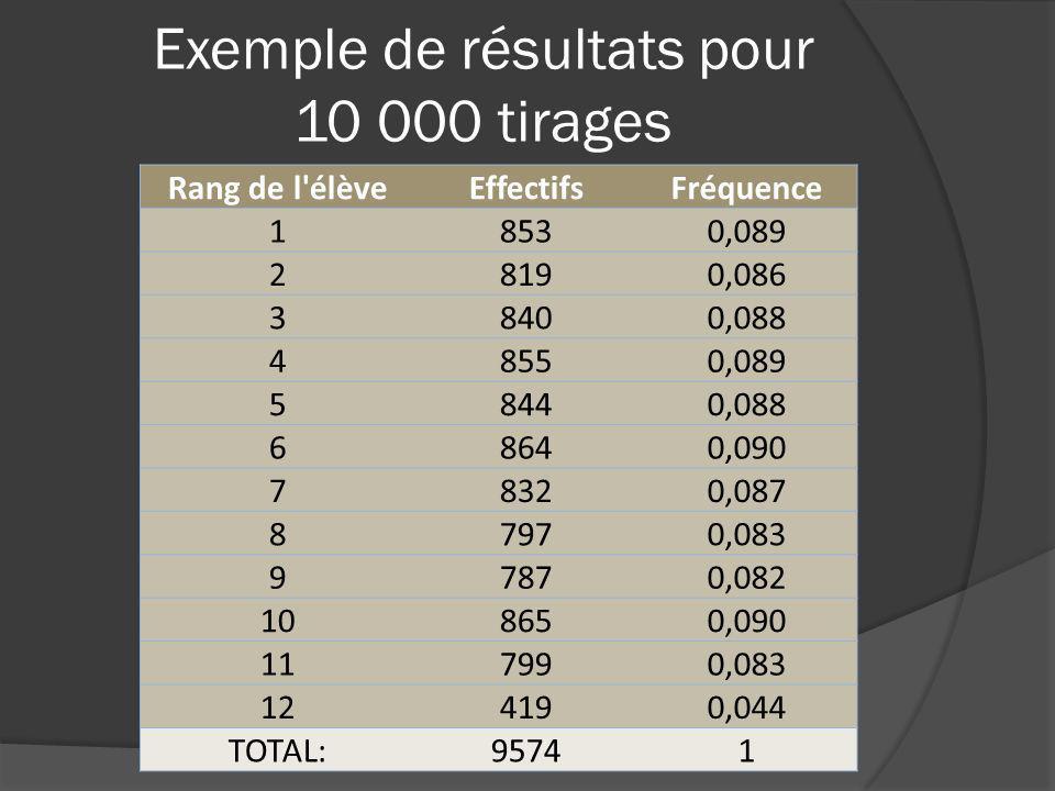 Exemple de résultats pour 10 000 tirages Rang de l'élèveEffectifsFréquence 18530,089 28190,086 38400,088 48550,089 58440,088 68640,090 78320,087 87970
