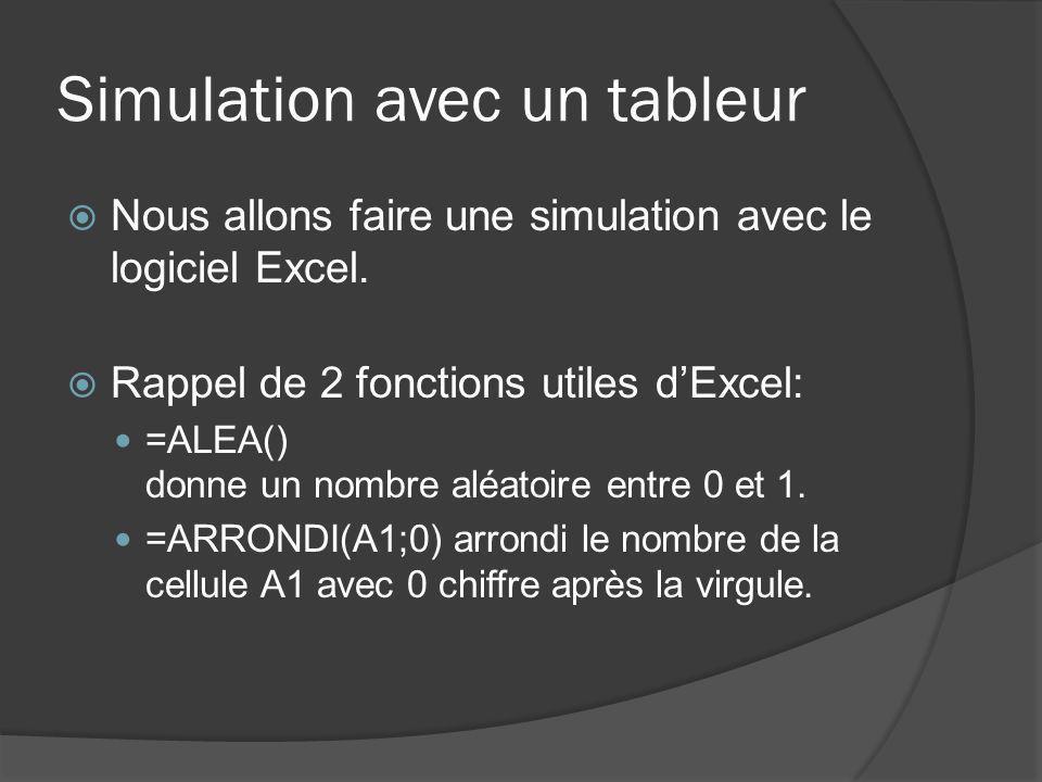 Simulation avec un tableur Autres fonctions : =NB.SI(A5:A12; 1 ) compte le nombre de fois que la valeur « 1 » est apparue pour les cellules A5 à A12.