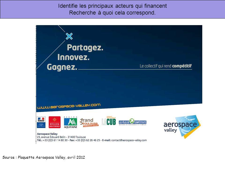 Identifie les principaux acteurs qui financent Recherche à quoi cela correspond. Source : Plaquette Aerospace Valley, avril 2012