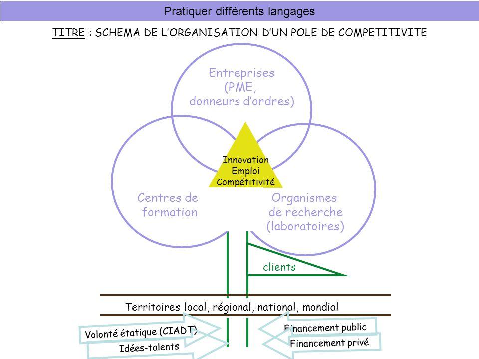 Entreprises (PME, donneurs dordres) Organismes de recherche (laboratoires) Innovation Emploi Compétitivité Centres de formation Territoires local, rég