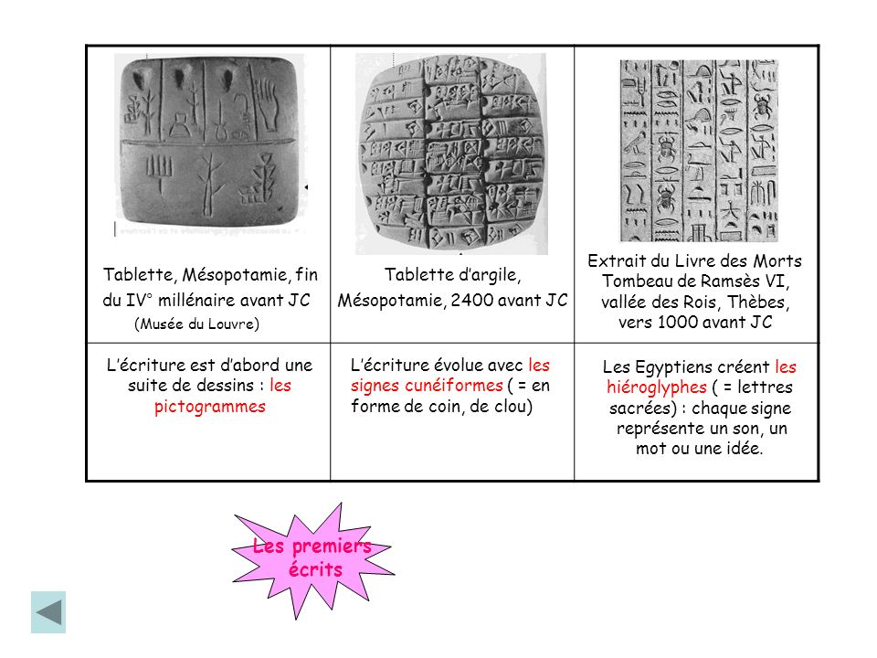 Tablette, Mésopotamie, fin du IV° millénaire avant JC Tablette dargile, Mésopotamie, 2400 avant JC Extrait du Livre des Morts Tombeau de Ramsès VI, va