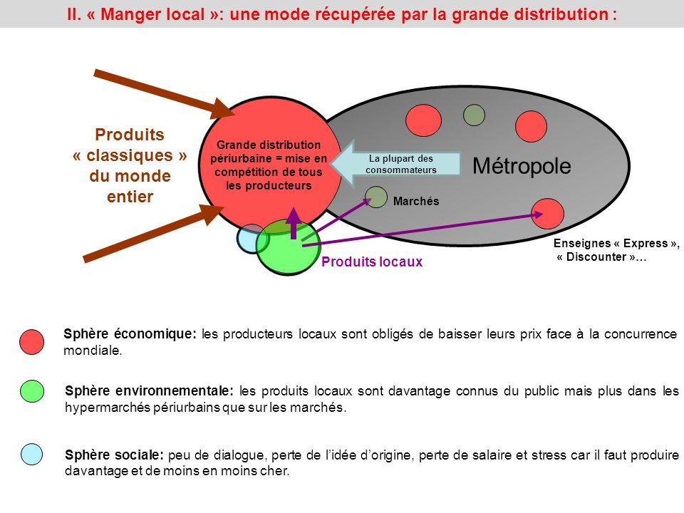 Grande distribution périurbaine = mise en compétition de tous les producteurs Produits locaux Métropole La plupart des consommateurs Produits « classi