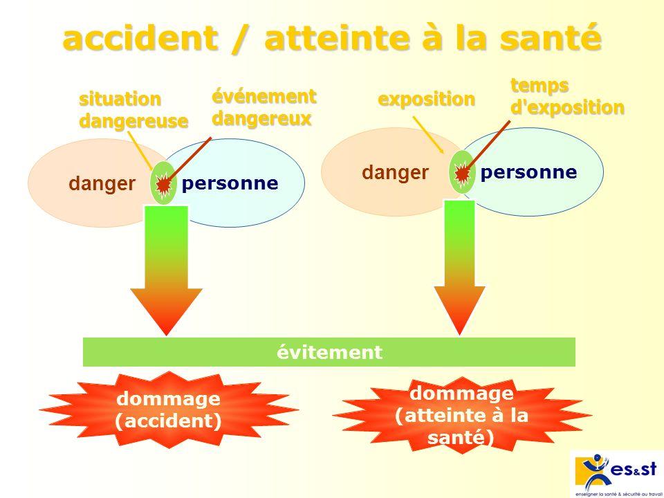 17 personne accident / atteinte à la santé danger personne dommage (accident) dommage (atteinte à la santé) situation dangereuse exposition évitement événement dangereux temps d exposition