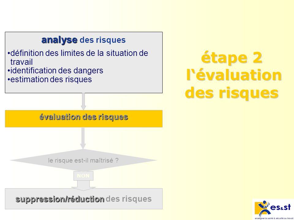 20 analyse analyse des risques évaluation des risques étape 2 lévaluation des risques suppression/réduction suppression/réduction des risques NON le risque est-il maîtrisé .
