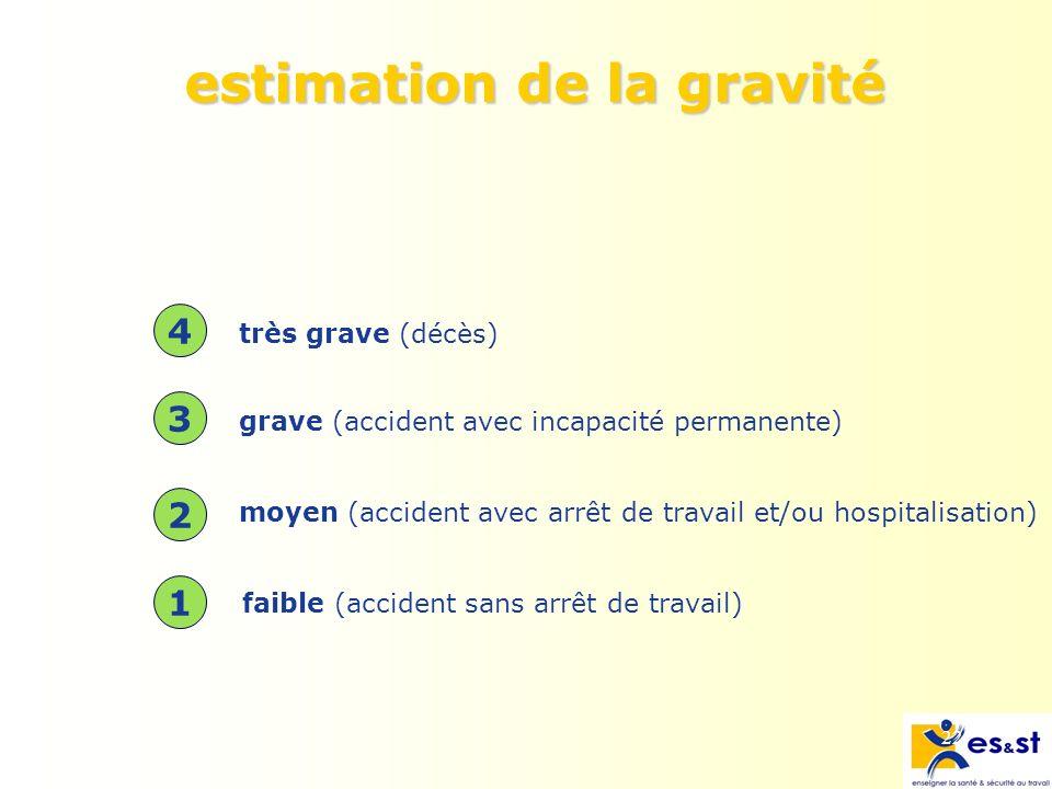 22 estimation de la gravité très grave (décès) grave (accident avec incapacité permanente) moyen (accident avec arrêt de travail et/ou hospitalisation) faible (accident sans arrêt de travail) 1 2 3 4