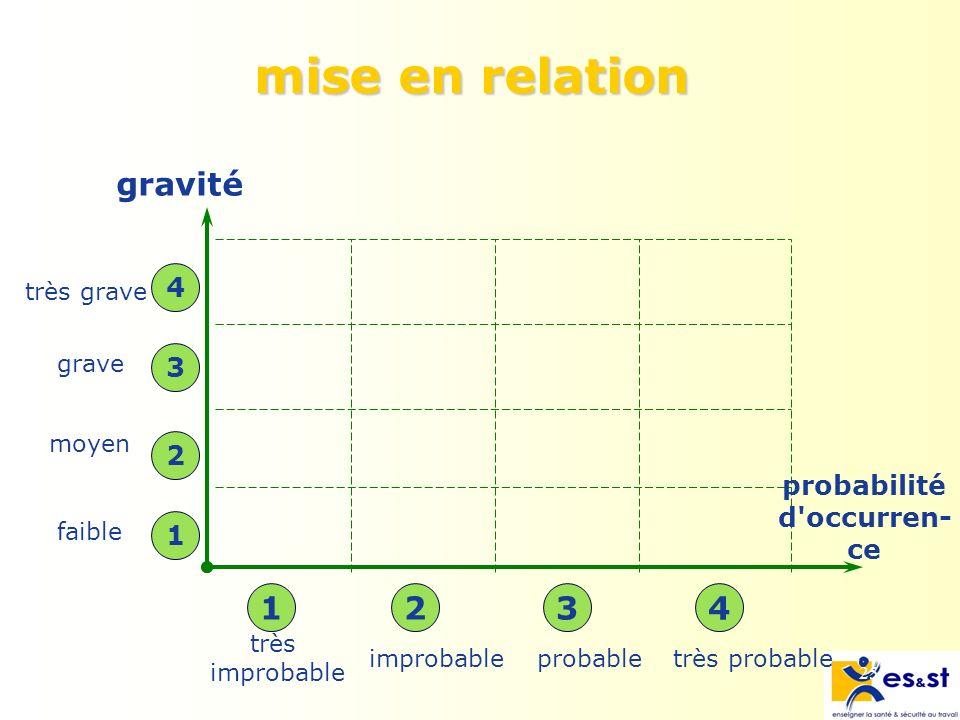 25 mise en relation très improbable probabletrès probable gravité très grave grave moyen faible 1 2 3 4 1234 probabilité d occurren- ce