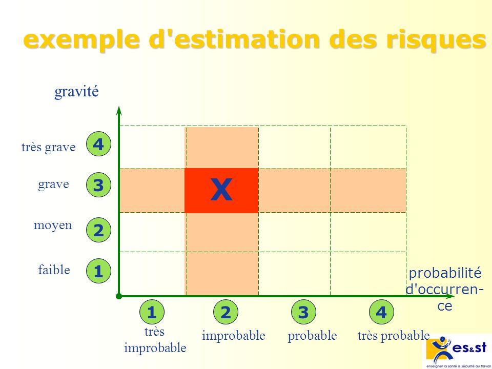 27 exemple d estimation des risques exemple d estimation des risques probabilité d occurren- ce gravité très improbable probabletrès probable très grave grave moyen faible 1 2 3 41234 X