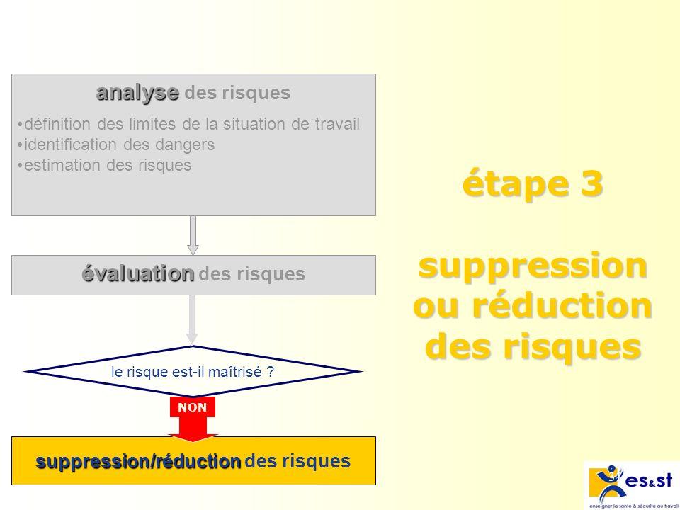 31 analyse analyse des risques évaluation évaluation des risques étape 3 suppression ou réduction des risques suppression/réduction suppression/réduction des risques NON le risque est-il maîtrisé .