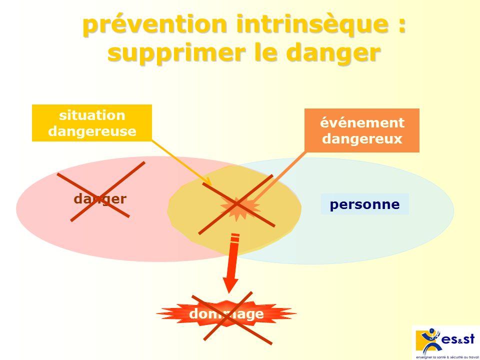 33 prévention intrinsèque : supprimer le danger danger personne dommage événement dangereux situation dangereuse