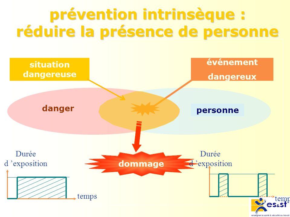 35 personne danger dommage événement dangereux situation dangereuse temps Durée d exposition temps Durée d exposition prévention intrinsèque : réduire la présence de personne