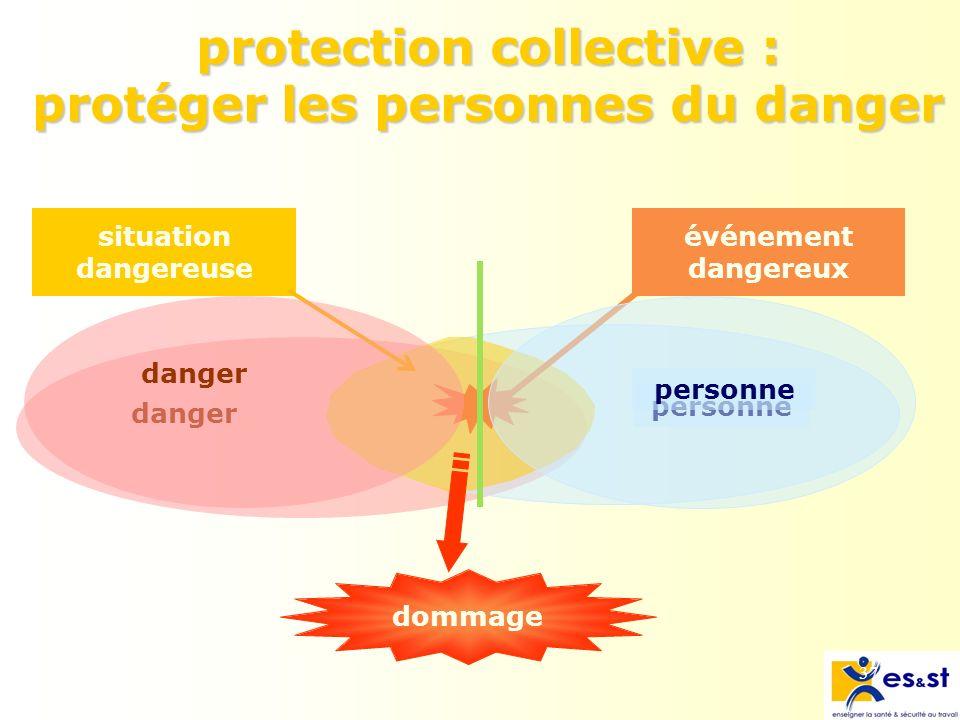 37 protection collective : protéger les personnes du danger danger personne situation dangereuse dommage événement dangereux personne danger