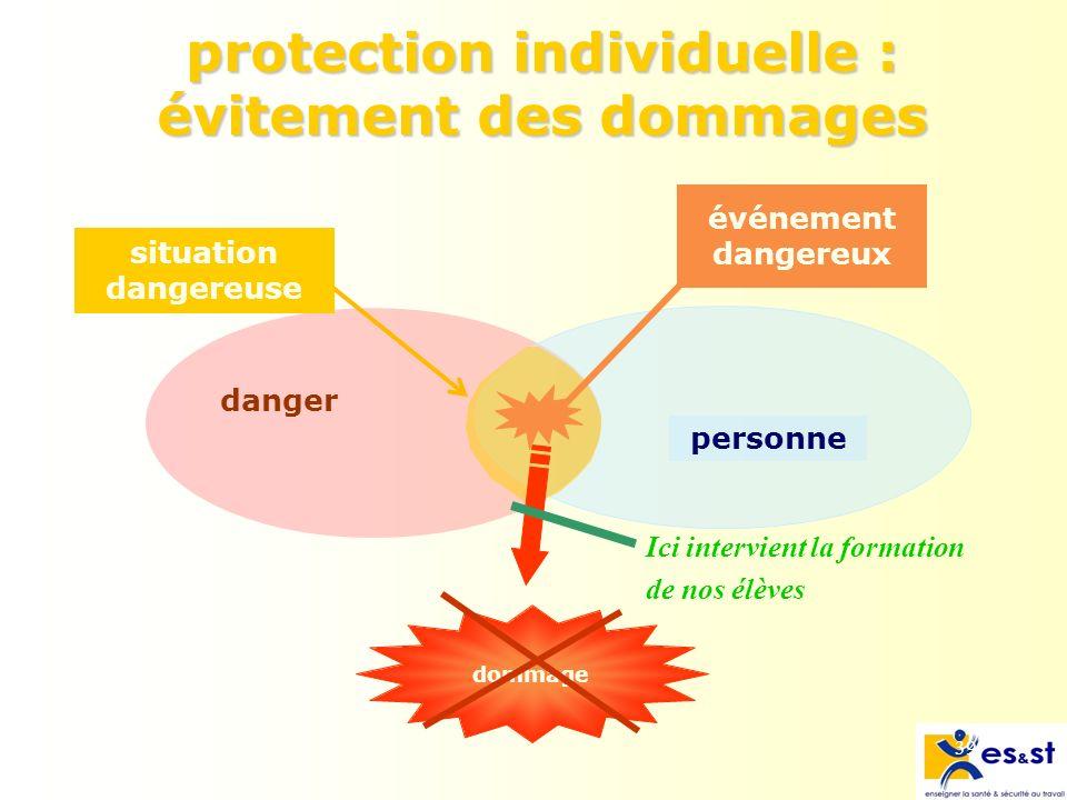 39 protection individuelle : évitement des dommages danger personne événement dangereux situation dangereuse dommage Ici intervient la formation de nos élèves