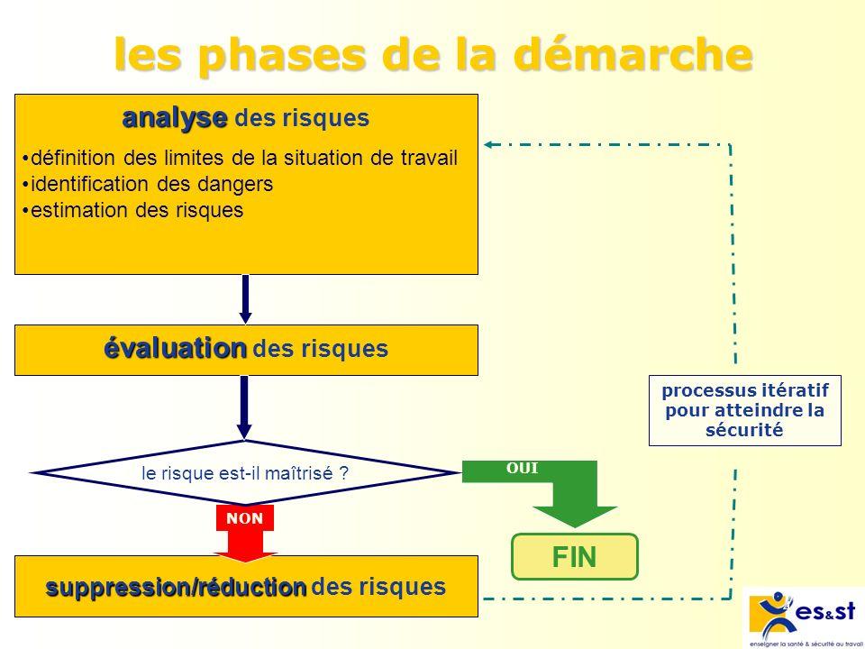 4 analyse analyse des risques évaluation évaluation des risques FIN OUI les phases de la démarche suppression/réduction suppression/réduction des risques NON processus itératif pour atteindre la sécurité le risque est-il maîtrisé .