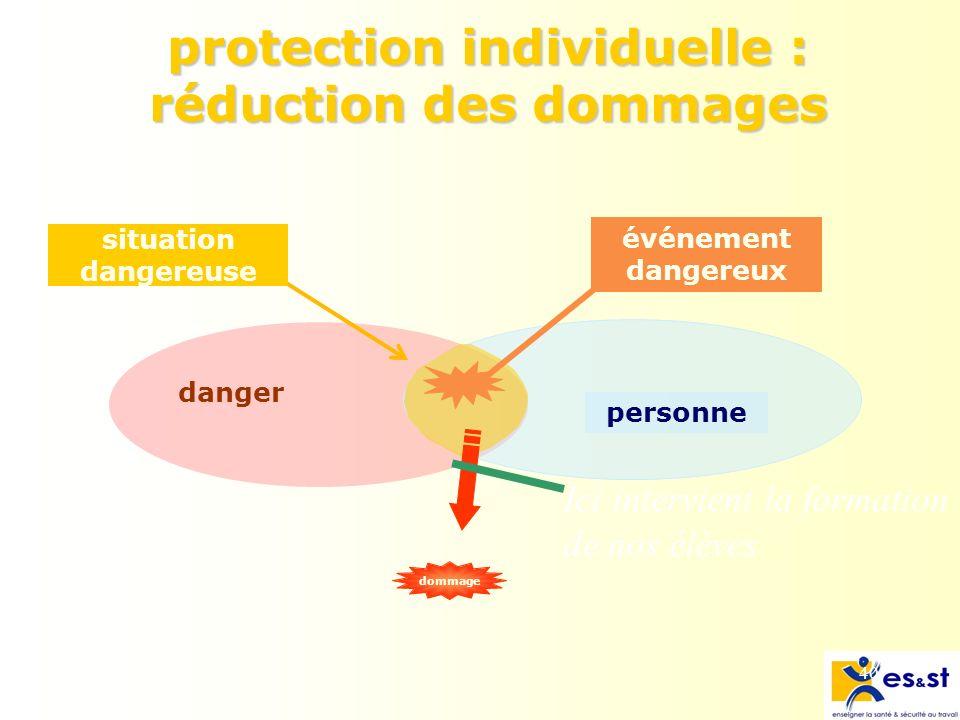 40 protection individuelle : réduction des dommages danger personne événement dangereux situation dangereuse dommage Ici intervient la formation de nos élèves