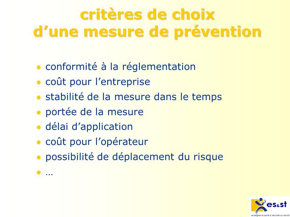 47 critères de choix dune mesure de prévention conformité à la réglementation coût pour lentreprise stabilité de la mesure dans le temps portée de la mesure délai dapplication coût pour lopérateur possibilité de déplacement du risque …