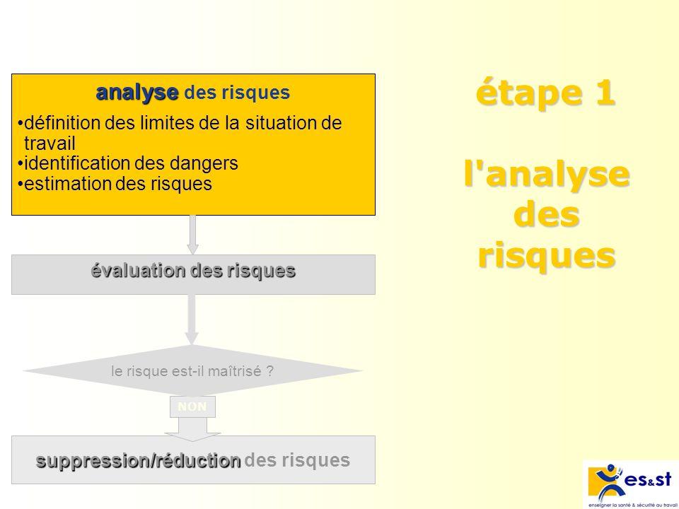 5 analyse analyse des risques évaluation des risques étape 1 l analyse des risques suppression/réduction suppression/réduction des risques NON le risque est-il maîtrisé .