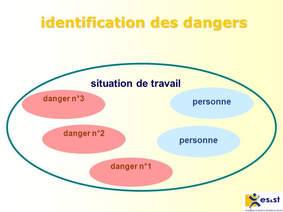 8 identification des dangers danger n°2danger n°1 personne danger n°3 personne situation de travail
