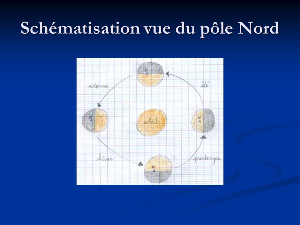 Schématisation vue du pôle Nord