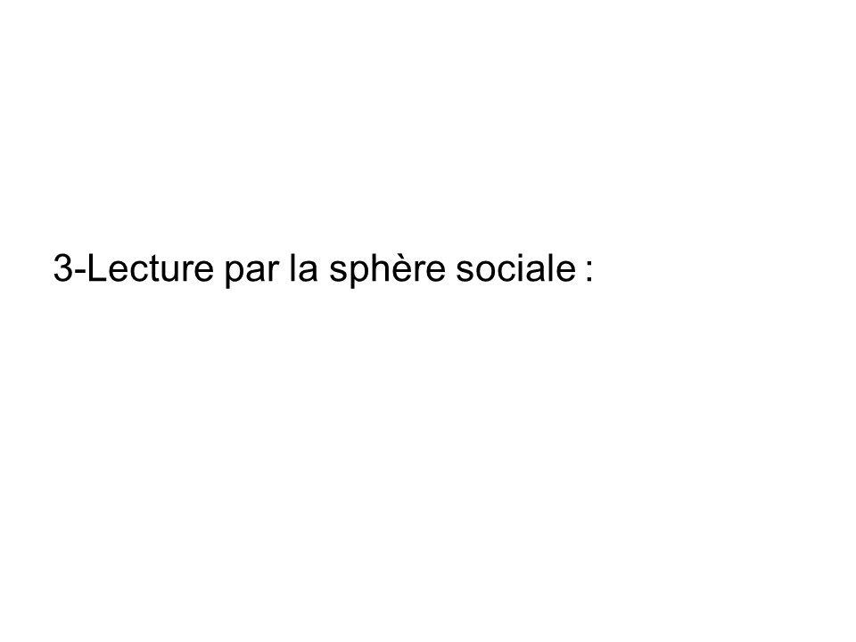 3-Lecture par la sphère sociale :