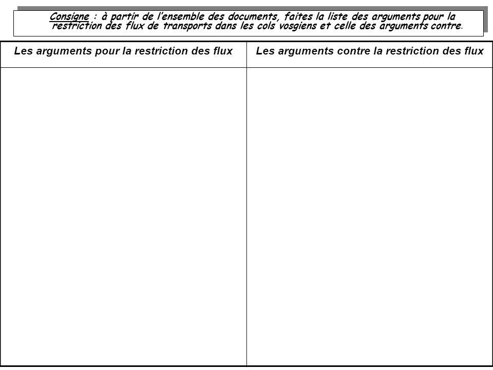 Consigne : à partir de lensemble des documents, faites la liste des arguments pour la restriction des flux de transports dans les cols vosgiens et cel