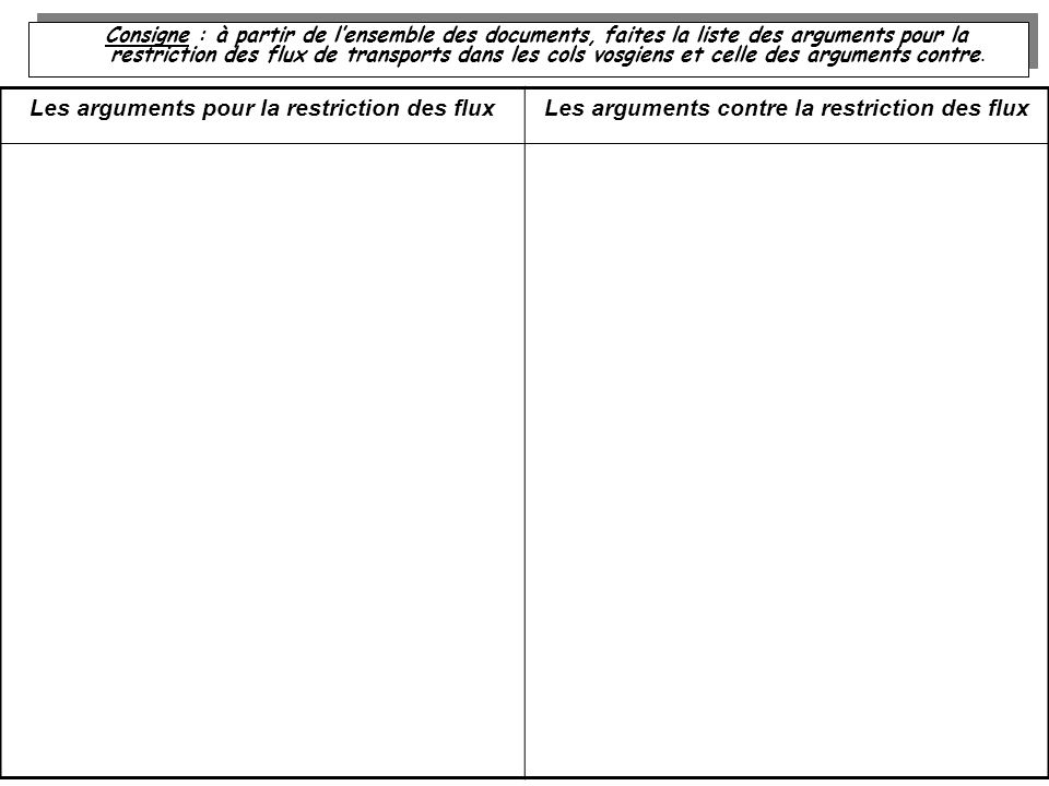 Consigne : à partir de lensemble des documents, faites la liste des arguments pour la restriction des flux de transports dans les cols vosgiens et celle des arguments contre.