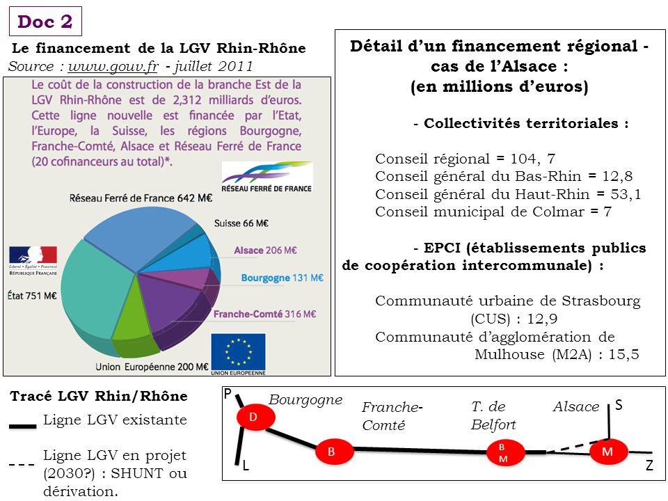 Le financement de la LGV Rhin-Rhône Source : www.gouv.fr - juillet 2011 Détail dun financement régional - cas de lAlsace : (en millions deuros) - Coll