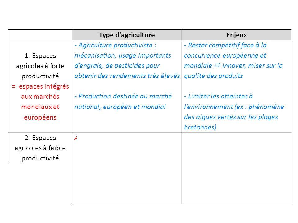 Type dagricultureEnjeux 1. Espaces agricoles à forte productivité = espaces intégrés aux marchés mondiaux et européens - Agriculture productiviste : m