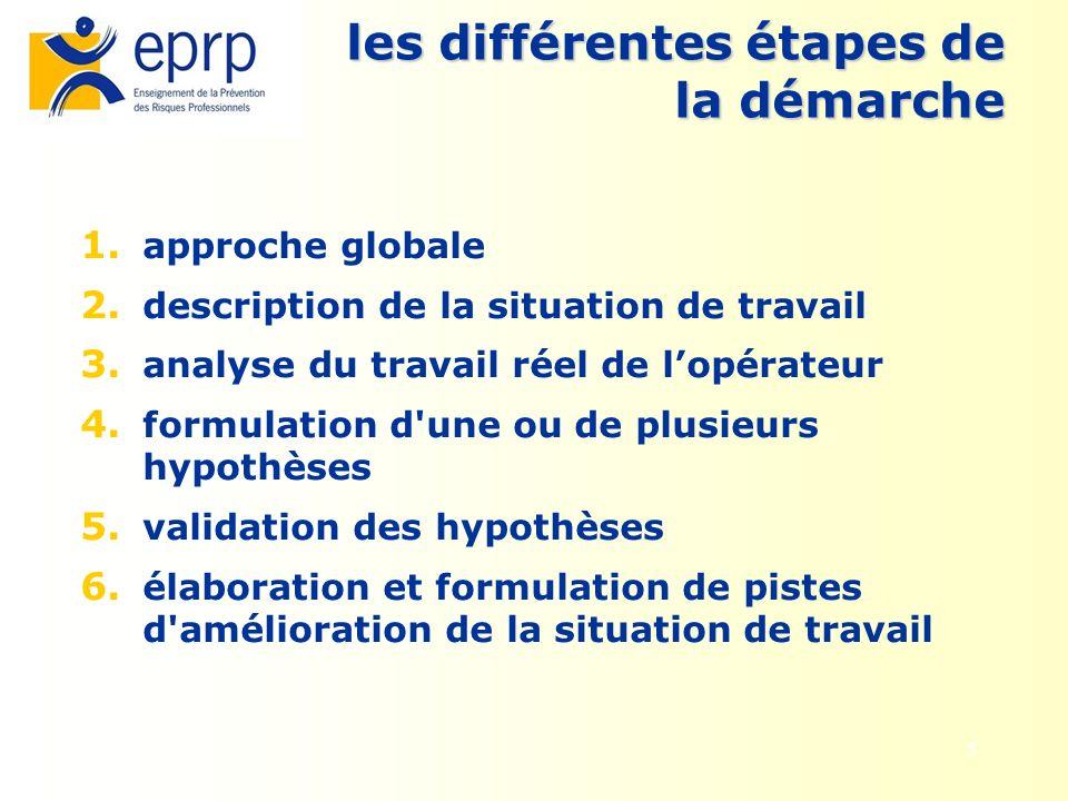 5 les différentes étapes de la démarche 1. approche globale 2. description de la situation de travail 3. analyse du travail réel de lopérateur 4. form