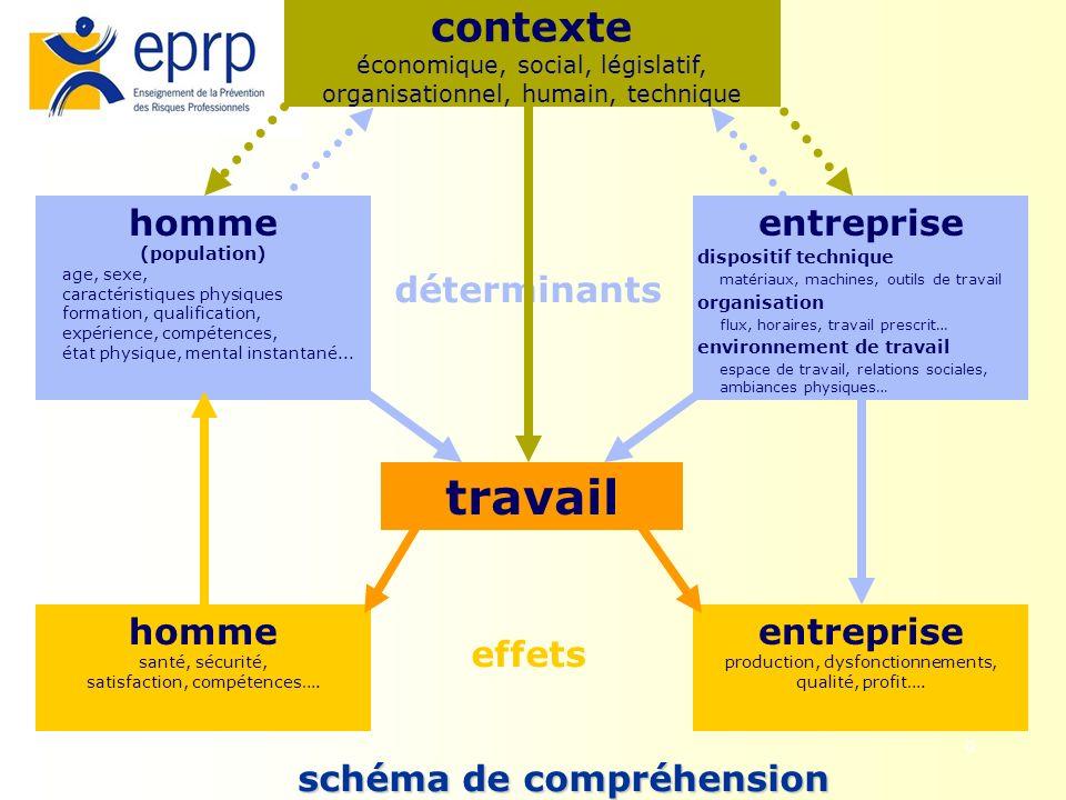 9 effets déterminants contexte économique, social, législatif, organisationnel, humain, technique homme (population) age, sexe, caractéristiques physi