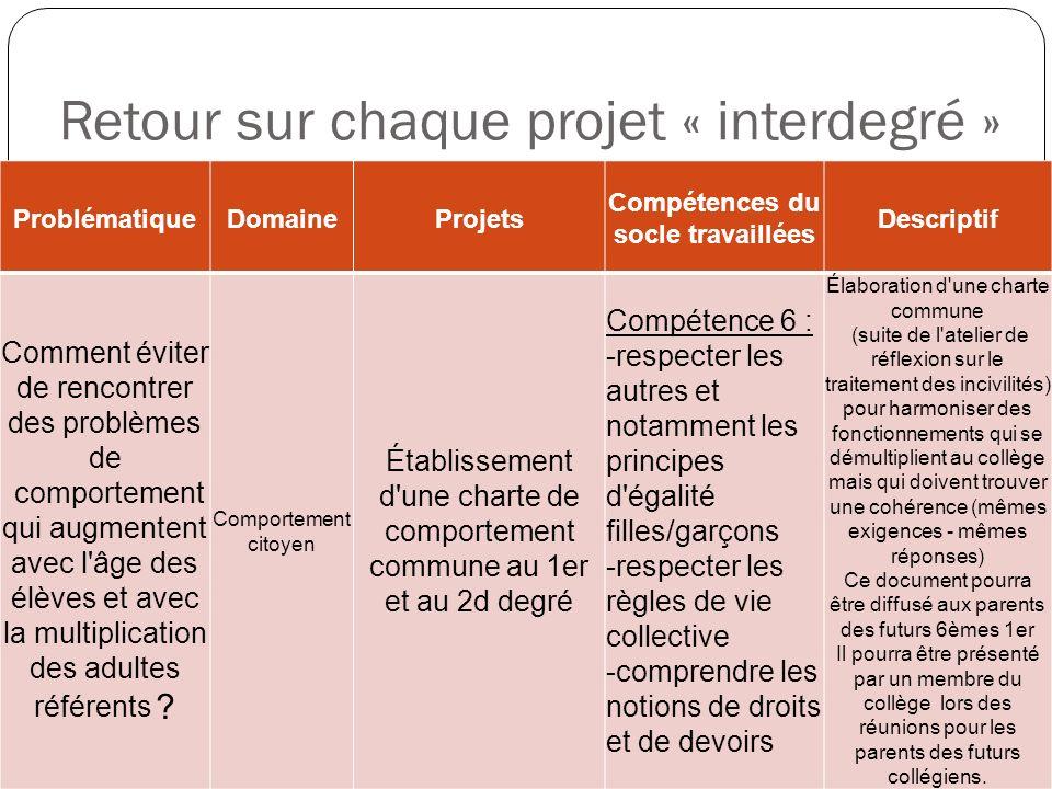 Retour sur chaque projet « interdegré » ProblématiqueDomaineProjets Compétences du socle travaillées Descriptif Comment éviter de rencontrer des probl