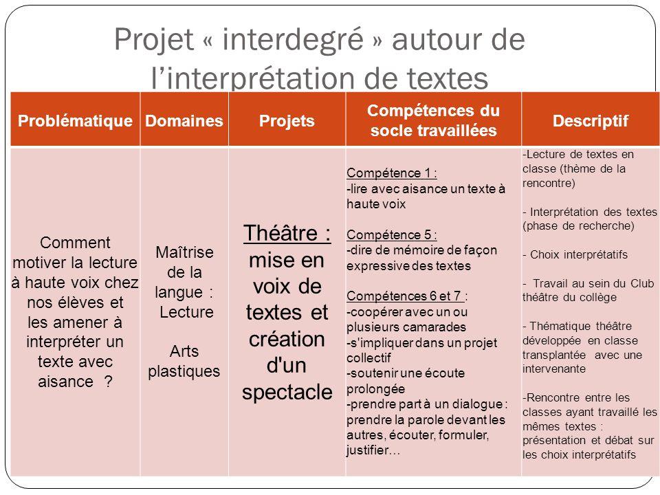Projet « interdegré » autour de linterprétation de textes ProblématiqueDomainesProjets Compétences du socle travaillées Descriptif Comment motiver la
