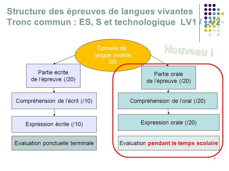 Structure des épreuves de langues vivantes Tronc commun : ES, S et technologique LV1 / LV2 7 Épreuve de langue vivante /20 Partie écrite de lépreuve (