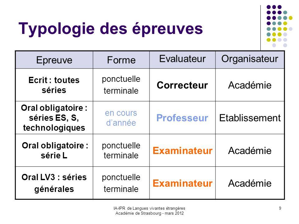 IA-IPR de Langues vivantes étrangères Académie de Strasbourg - mars 2012 9 Typologie des épreuves EpreuveForme EvaluateurOrganisateur Ecrit : toutes s