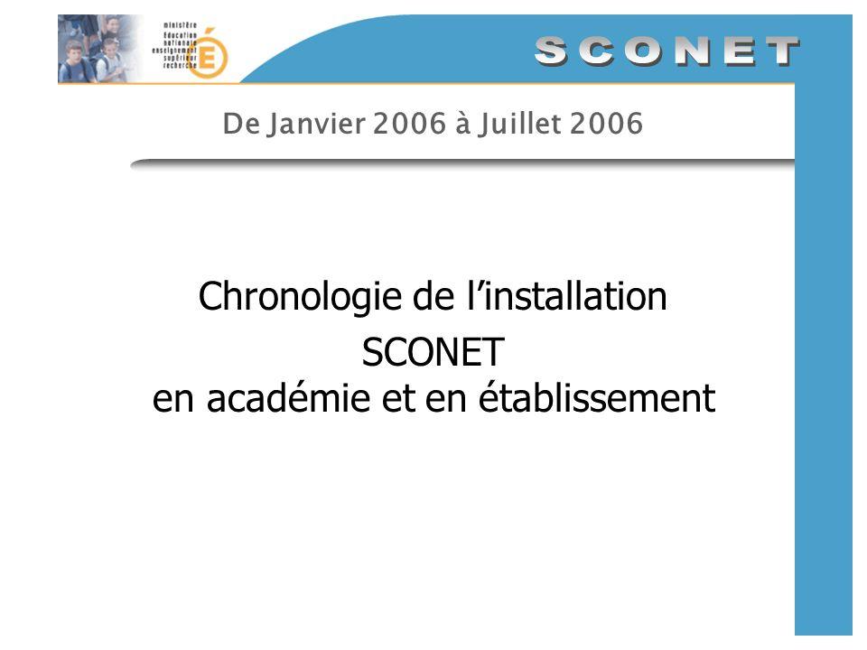 De Janvier 2006 à Juillet 2006 Chronologie de linstallation SCONET en académie et en établissement