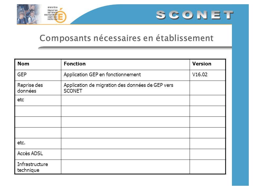 AcadémieEtablissement Préparation de la rentrée 2006-2007 WLI Nomenclatures BAN STS_WEB (base EPP) STS_WEB (base EPP) Nomenclatures profilées Sconet Sconet Nomenclatures Sconet Nomenclatures 1.