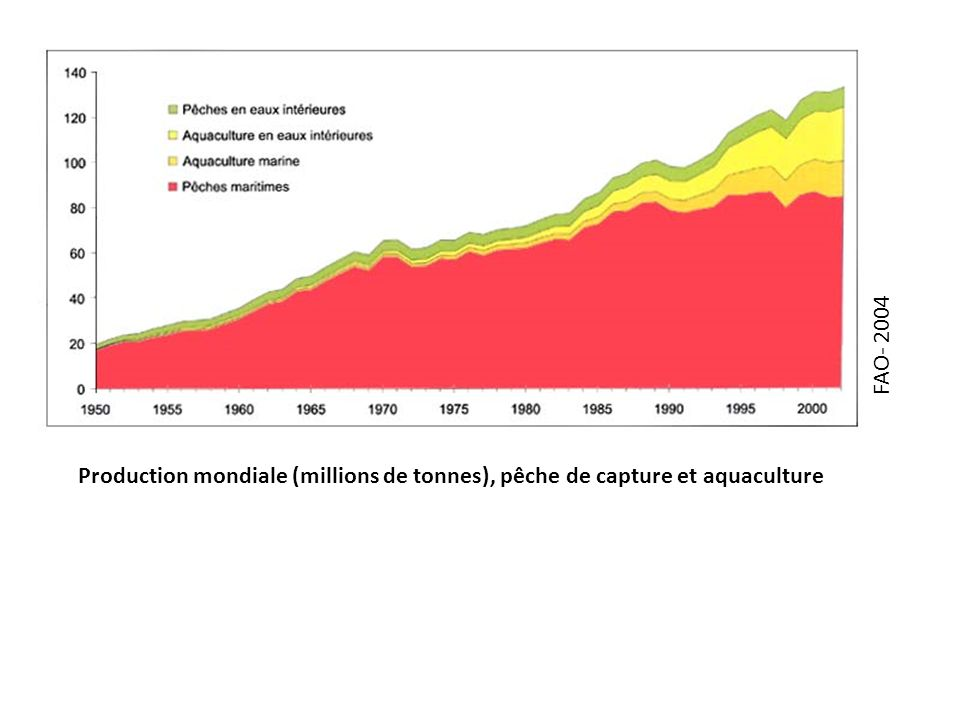 FAO- 2004 Production mondiale (millions de tonnes), pêche de capture et aquaculture