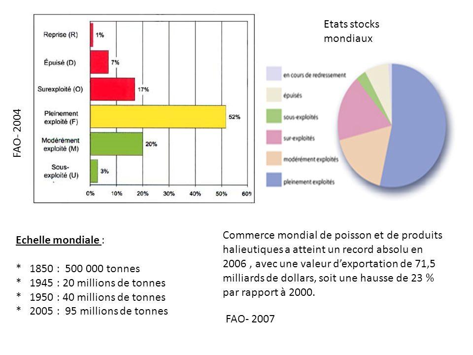 Etats stocks mondiaux FAO- 2004 Echelle mondiale : * 1850 : 500 000 tonnes * 1945 : 20 millions de tonnes * 1950 : 40 millions de tonnes * 2005 : 95 m