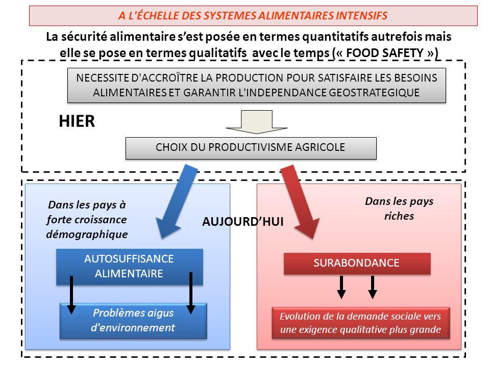 A L'ÉCHELLE DES SYSTEMES ALIMENTAIRES INTENSIFS La sécurité alimentaire sest posée en termes quantitatifs autrefois mais elle se pose en termes qualit