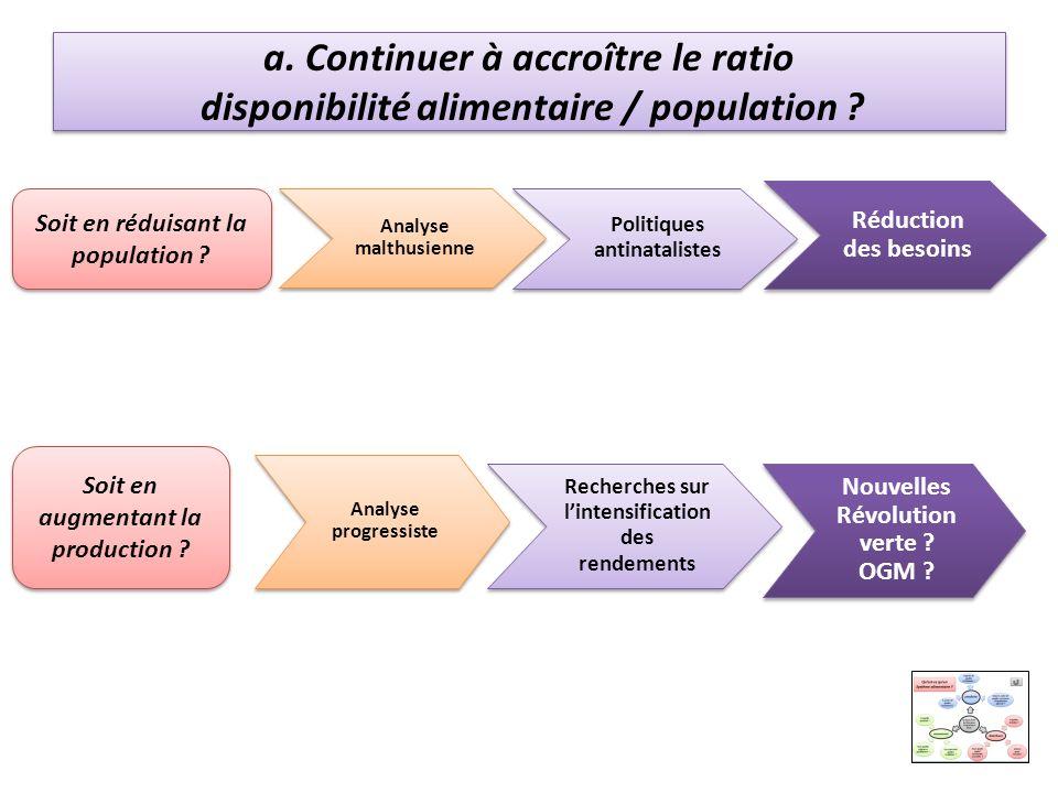a. Continuer à accroître le ratio disponibilité alimentaire / population ? Soit en réduisant la population ? Analyse malthusienne Politiques antinatal