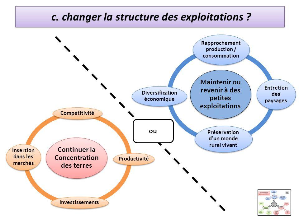 c. changer la structure des exploitations ? Continuer la Concentration des terres Compétitivité Productivité Insertion dans les marchés Investissement