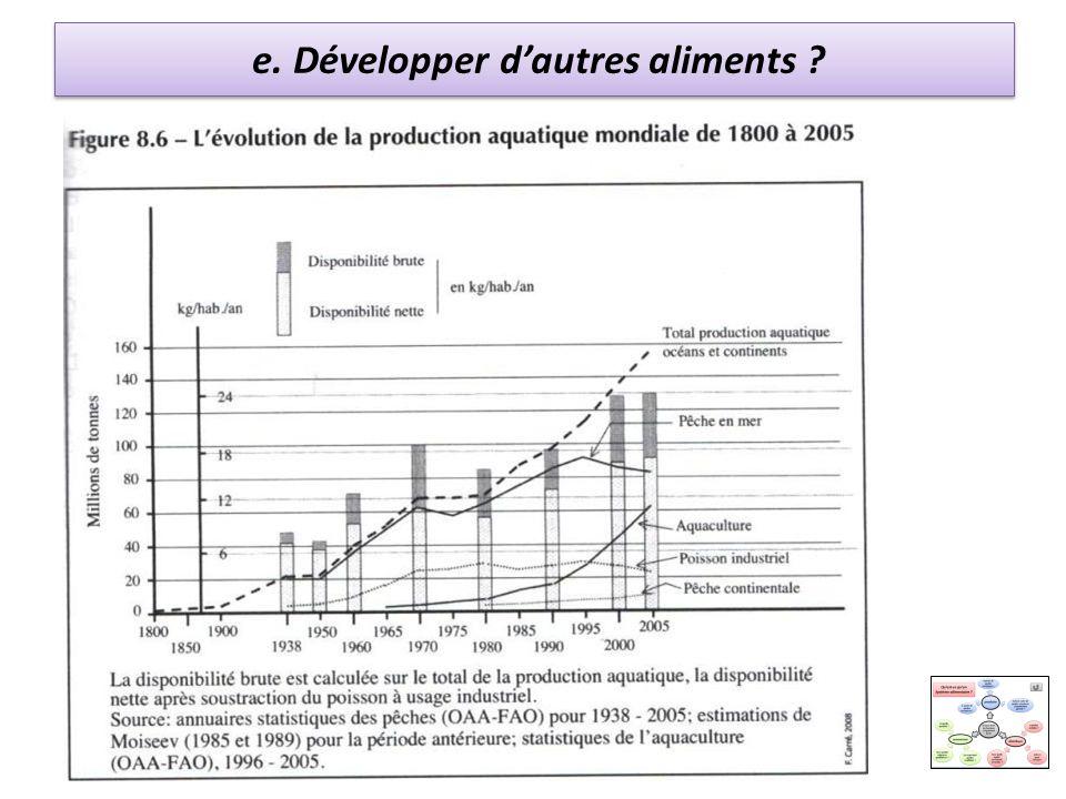 e. Développer dautres aliments ?