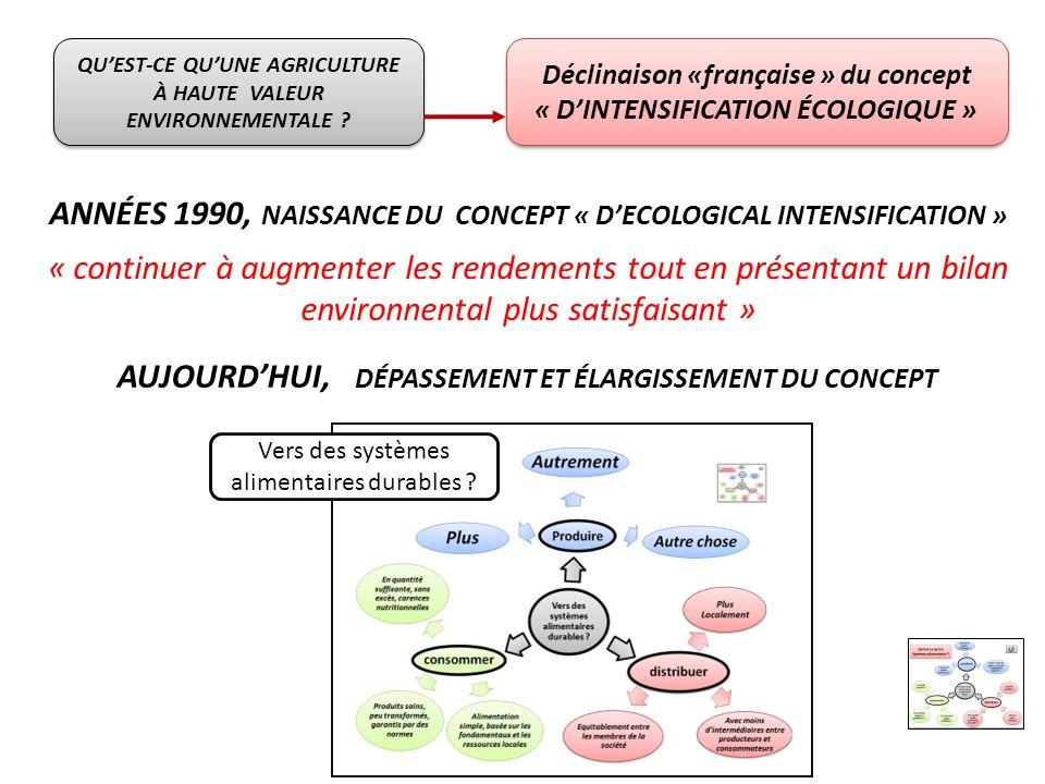 QUEST-CE QUUNE AGRICULTURE À HAUTE VALEUR ENVIRONNEMENTALE ? Déclinaison «française » du concept « DINTENSIFICATION ÉCOLOGIQUE » Déclinaison «français
