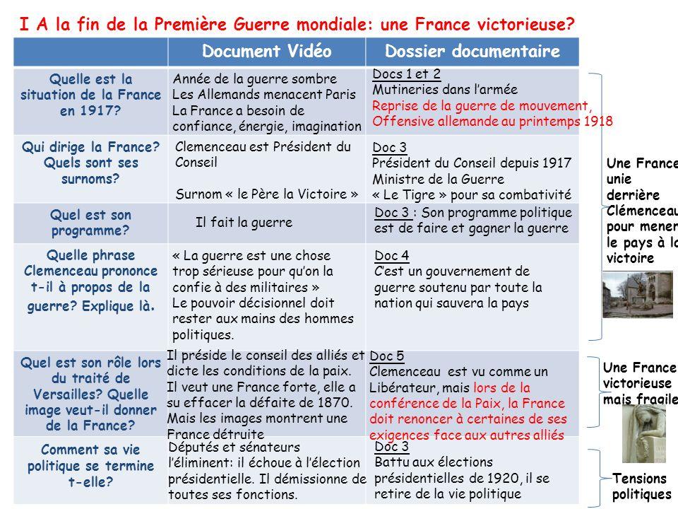 Février 1920 Echec de Clemenceau à lélection présidentielle: il est écarté par les parlementaires qui craignent son autoritarisme * Clemenceau mène la France à la victoire, victoire qui apparaît rapidement fragile ( La France a subi de lourdes pertes humaines, Traité qui réveille le nationalisme en Allemagne).