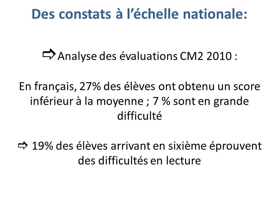Des constats à léchelle nationale: Analyse des évaluations CM2 2010 : En français, 27% des élèves ont obtenu un score inférieur à la moyenne ; 7 % sont en grande difficulté 19% des élèves arrivant en sixième éprouvent des difficultés en lecture