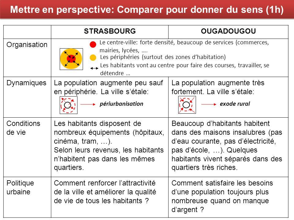 Mettre en perspective: Comparer pour donner du sens (1h) STRASBOURGOUGADOUGOU Organisation DynamiquesLa population augmente peu sauf en périphérie. La